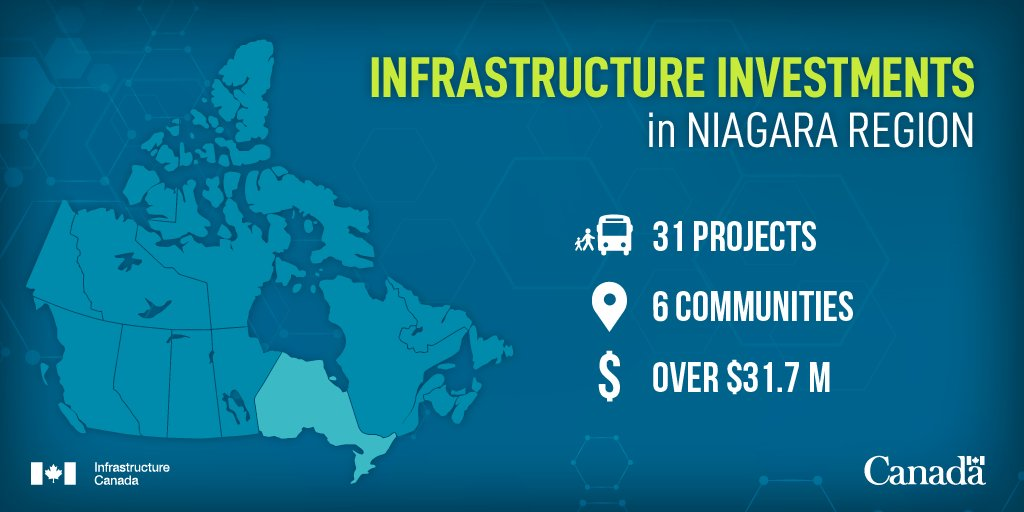 Map of Canada, highlighting Ontario. Infrastructure Investments in Niagara Region. 31 Transit project, 6 communities, over $31.7 million. Source: Infrastructure Canada.