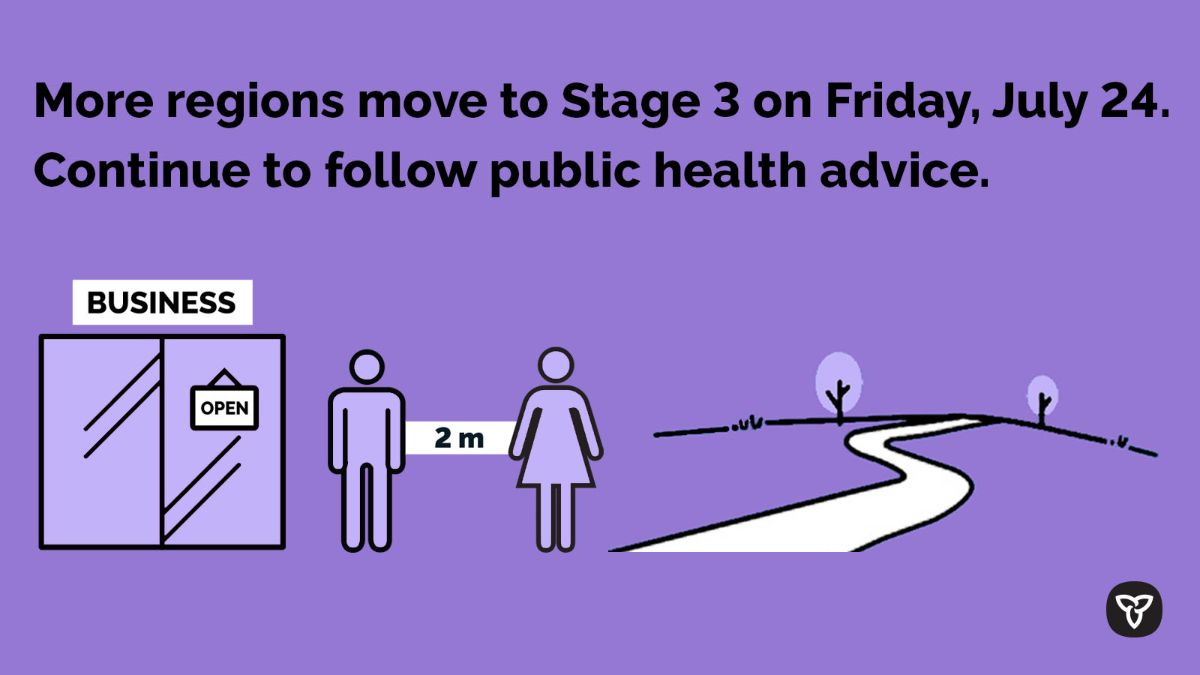 More regions move to Stage 3 on Friday, July 24. Continue to follow public health advice. An open business. A couple standing 2m apart. A path to the future! Source: Ontario Government