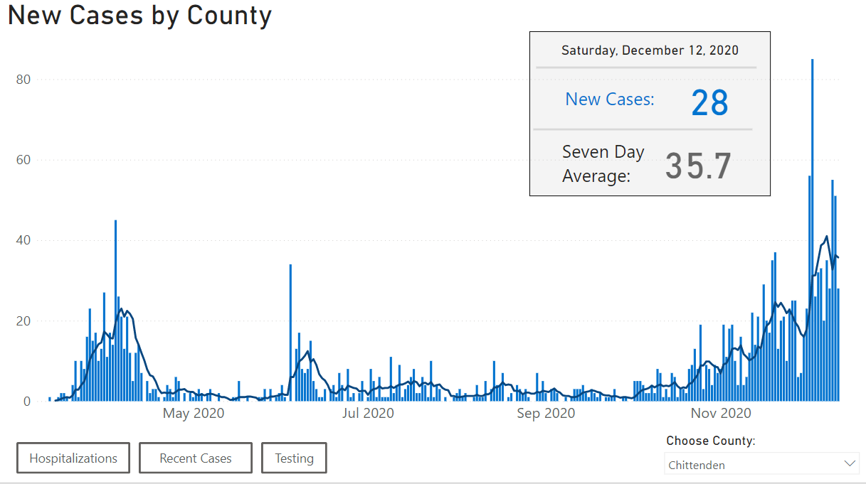 Graph: New cases by day for Chittenden County.