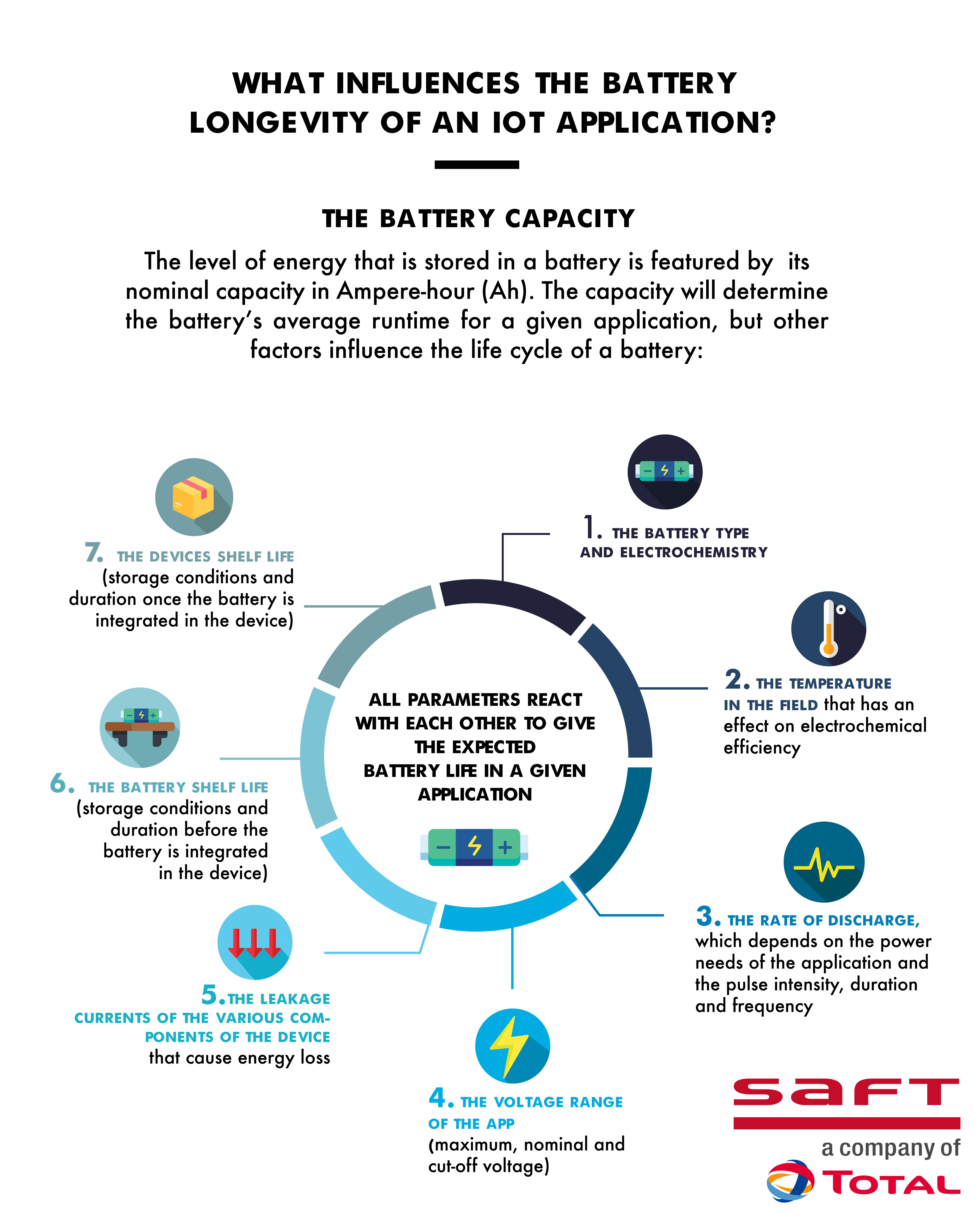 What influence the battery longevity of an IoT application?
