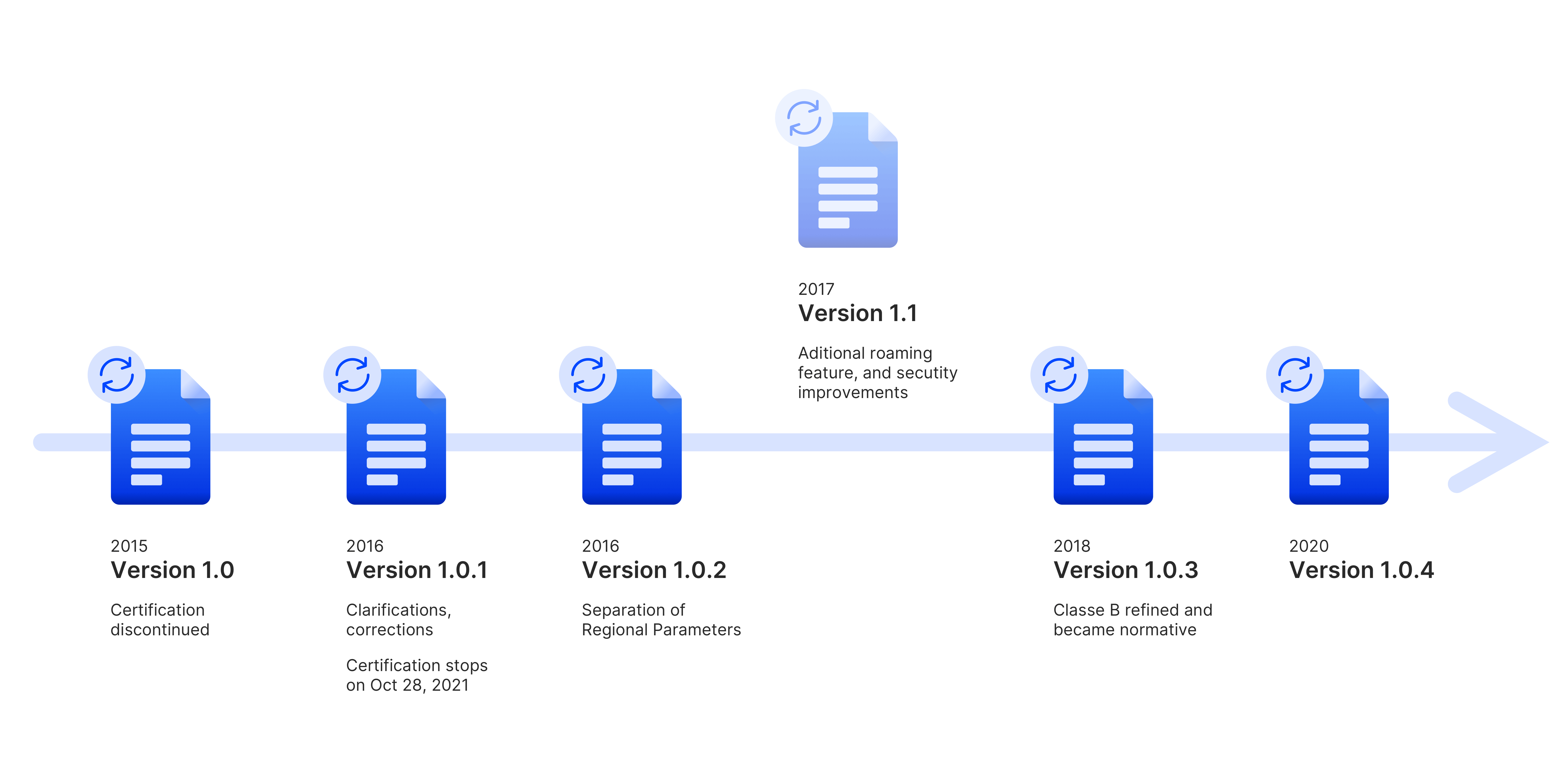 An overview of LoRaWAN specifications