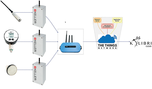 Keller LoRa Scheme with The Things Network