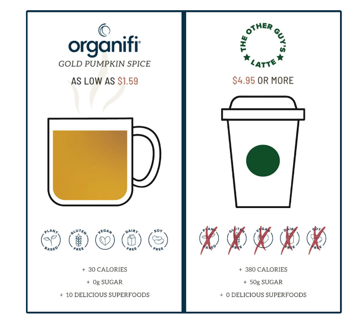 """Organifi Gold, Pumpkin Spice is packed with a whole """"latte"""" flavor, and it only has 26 calories and ZERO sugar."""