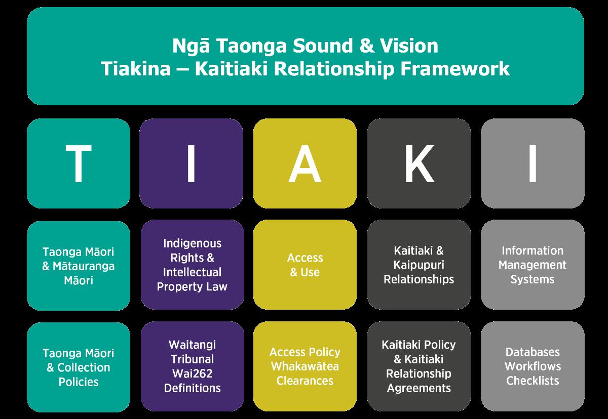 The Tiakina Framework