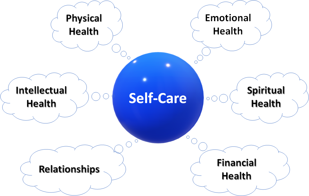 Six types of health making up self-care including Physical, Emotional, Spiritual, Financial, Relationships, Intellectual, and Physical health.