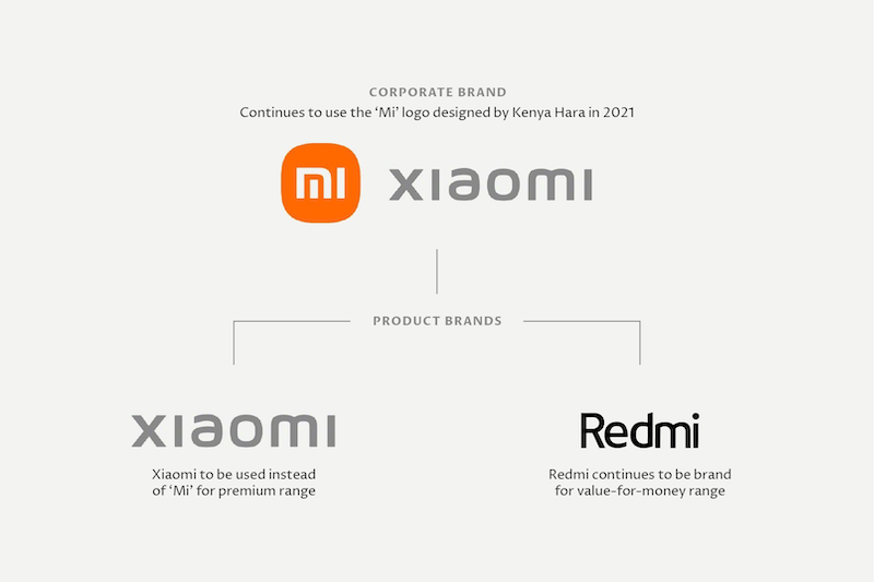 Xiaomi Rationalises Brand Architecture. But What   About Their Logo?