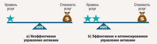 Рис. 1. Обеспечение баланса в бизнесе