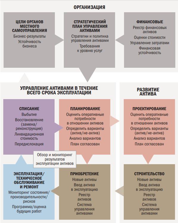 Рис. 2. Ключевые аспекты компонентов лидерства организационного управления активами