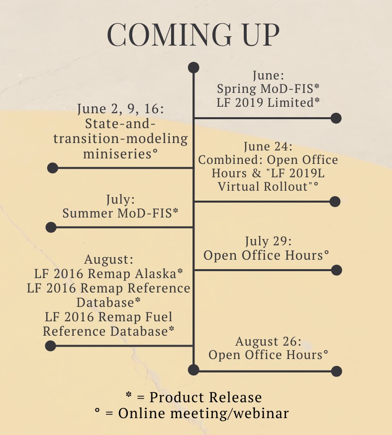 timeline chart: June: Spring MoD-FIS, LF 2019 Limited, June 2, 9, 16 State-and-Transition-Modeling Miniseries, June 24: Combined: Open Office Hours, LF 2019L Virtual Rollout, July Summer MoD-FIS, July 29 Open Office Hours; August LF 2016 Remap Alaska, LF 2016 Remap Reference Database, LF 2016 Remap Fuel Reference Database, August 26 Open Office Hours