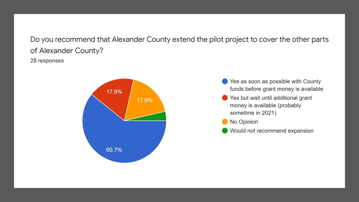 22 out of 23 who had an opinion, think Alexander County should expand the pilot program to other areas.