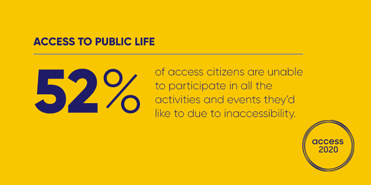 An infographic that reads: 52% of access citizens are unable to participate in all the activities and events they'd like to due to inaccessibility