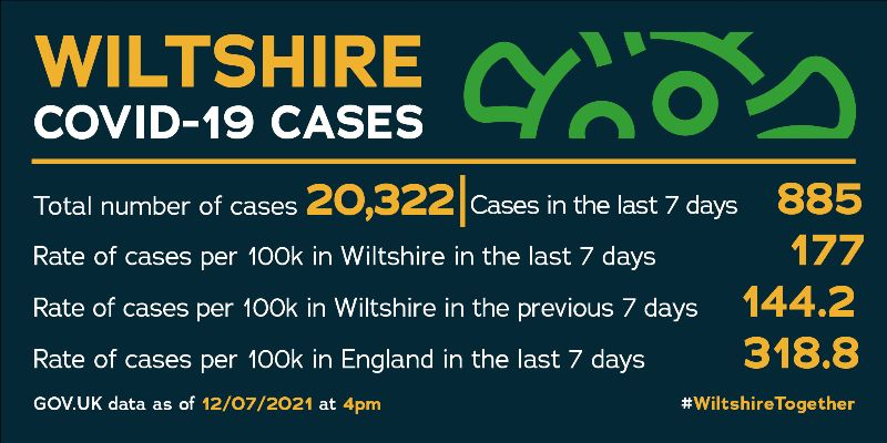 Current case numbers 20,322