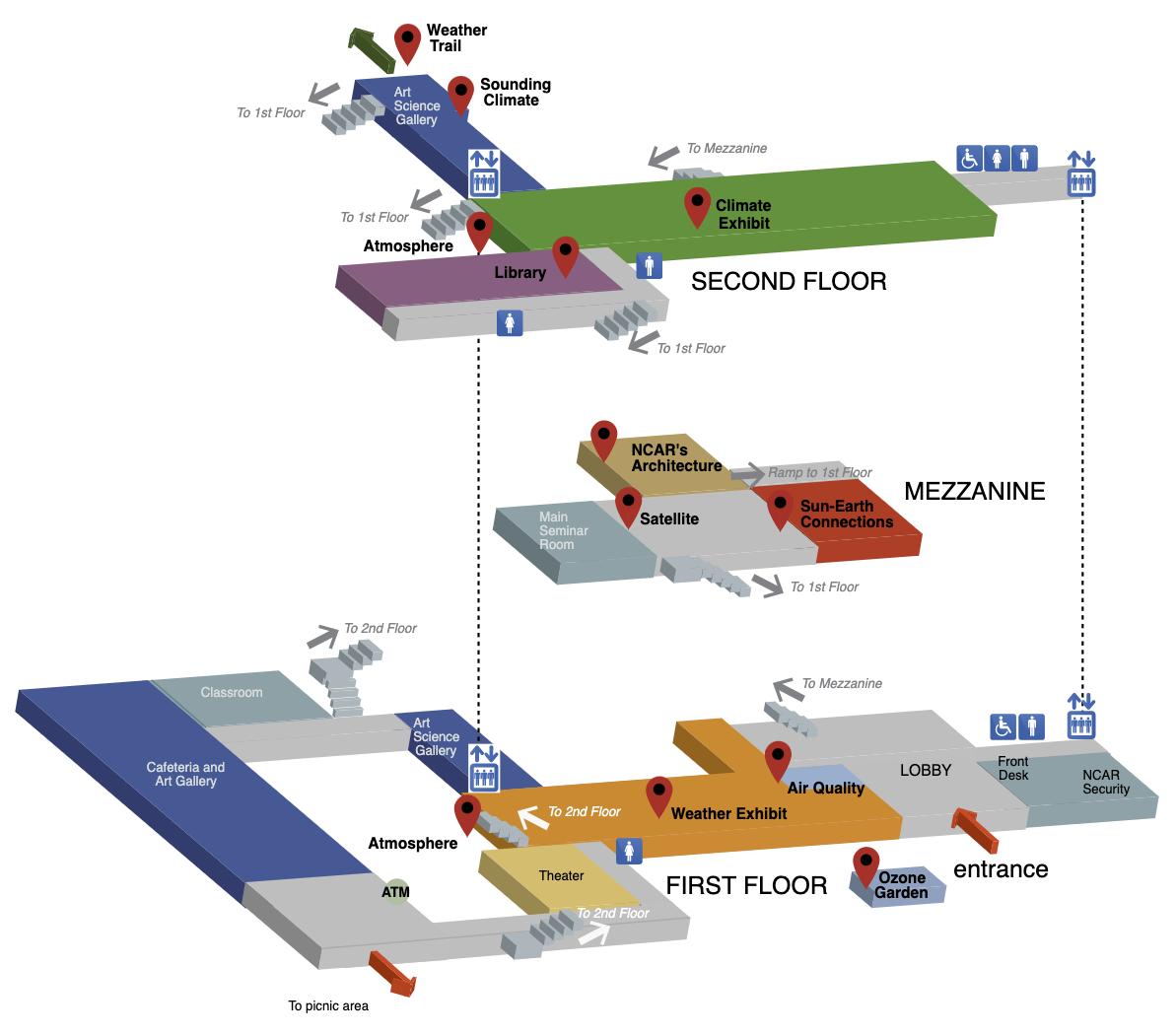Schematic of virtual NCAR tour