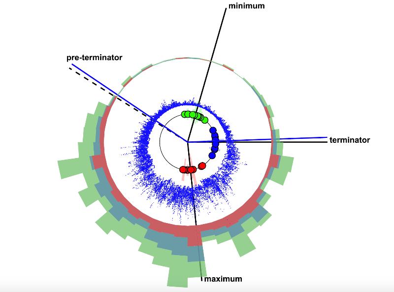 Scientific graphic of the Sun clock