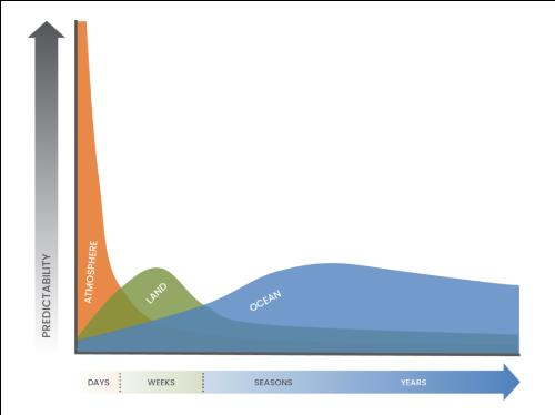 A graph explaining the seasonal timescales