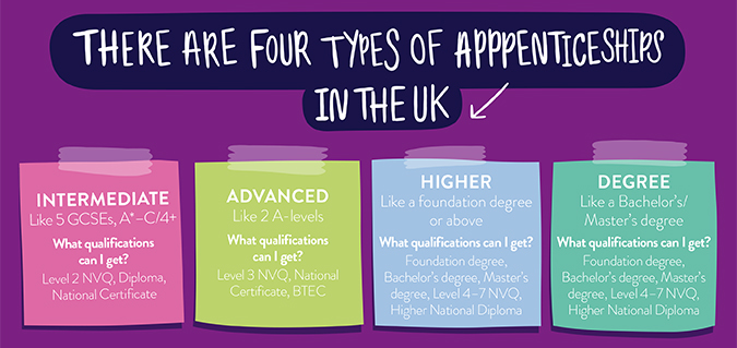 Types of apprenticeships