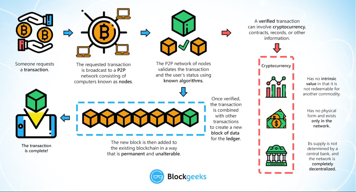 Infographic about how cryptocurrency works