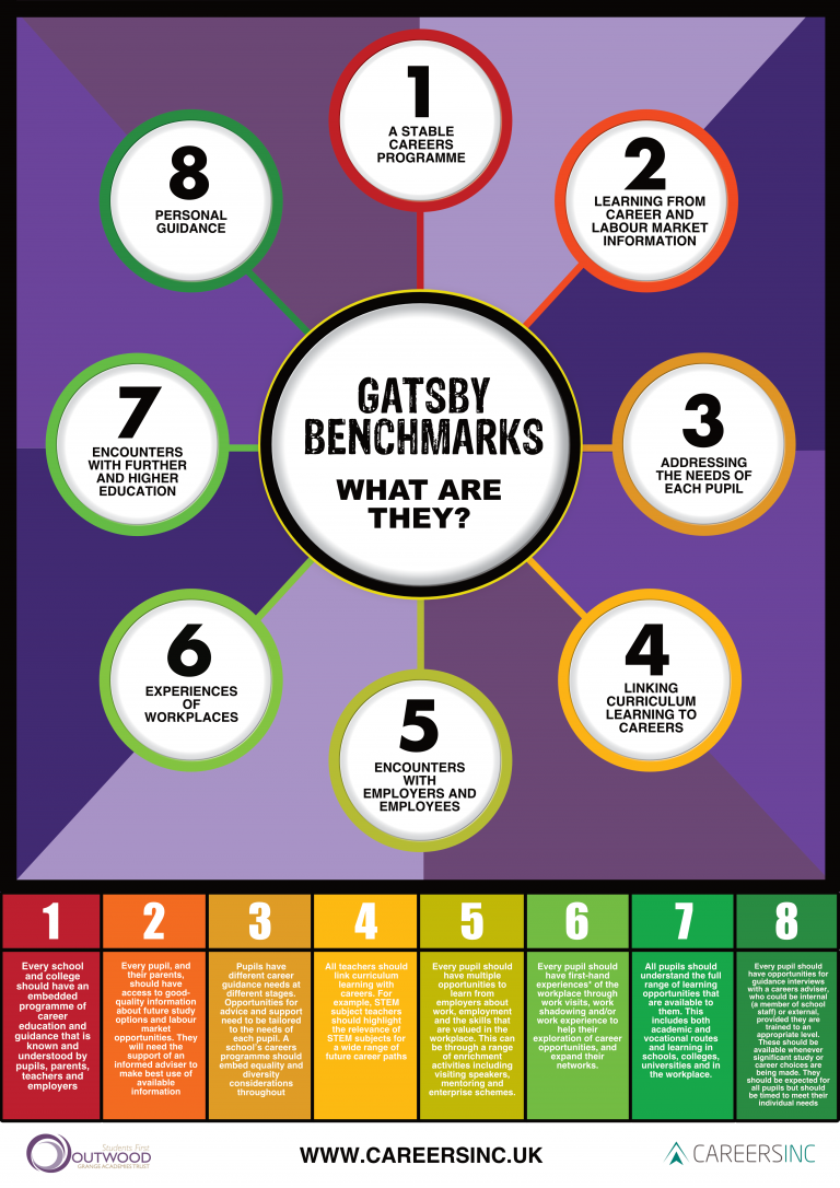 Gatsby Benchmark infographic