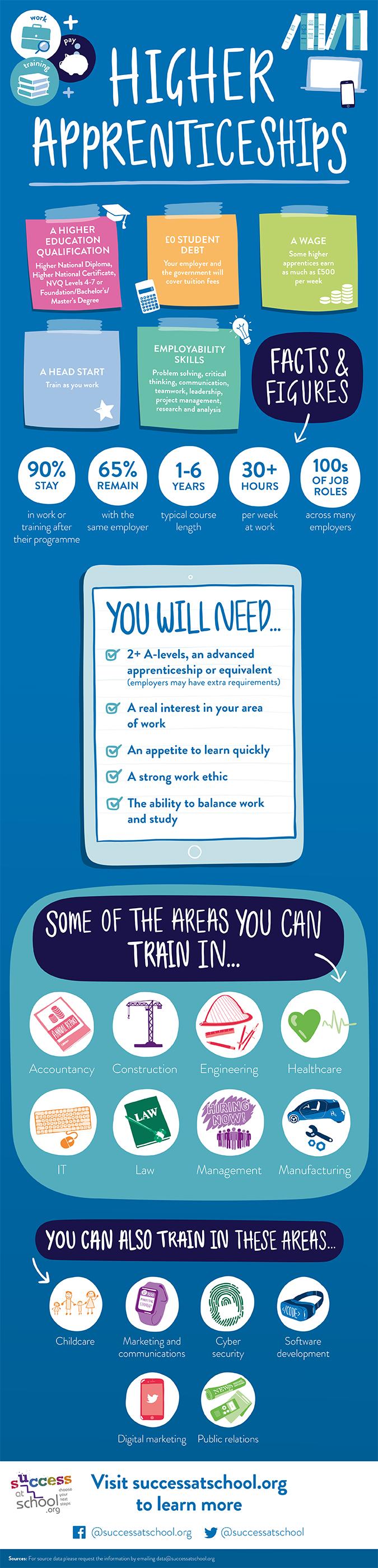 Higher apprenticeships infographic