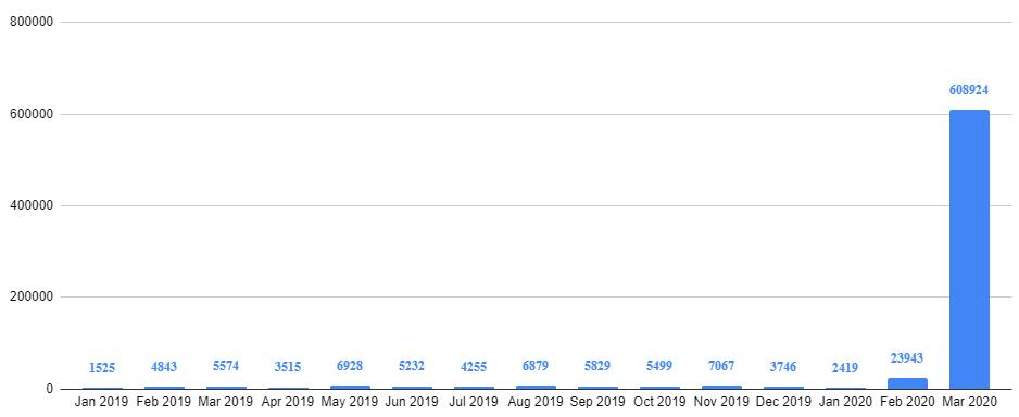 Zoom participants graph