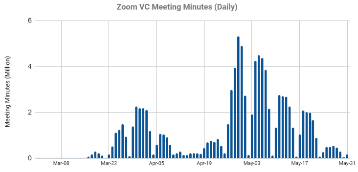 Zoom video minutes graph