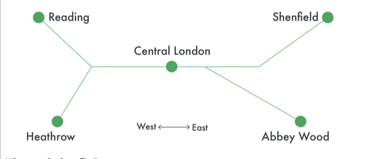 Crossrail will run from Reading and Heathrow (West) through to Central London to Shenfield and Abbey Wood (East)