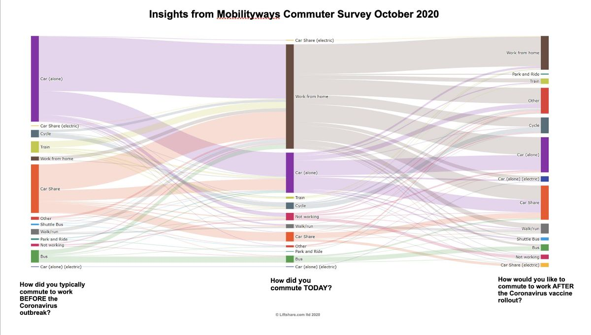 Insights from surveys show that 48% planned to commute differently post Covid. Data shows that 42 per cent of commuters could walk or cycle, 46 per cent could use public transport, and 92 per cent have one or more colleagues living within one mile of them who they could share a lift to work with