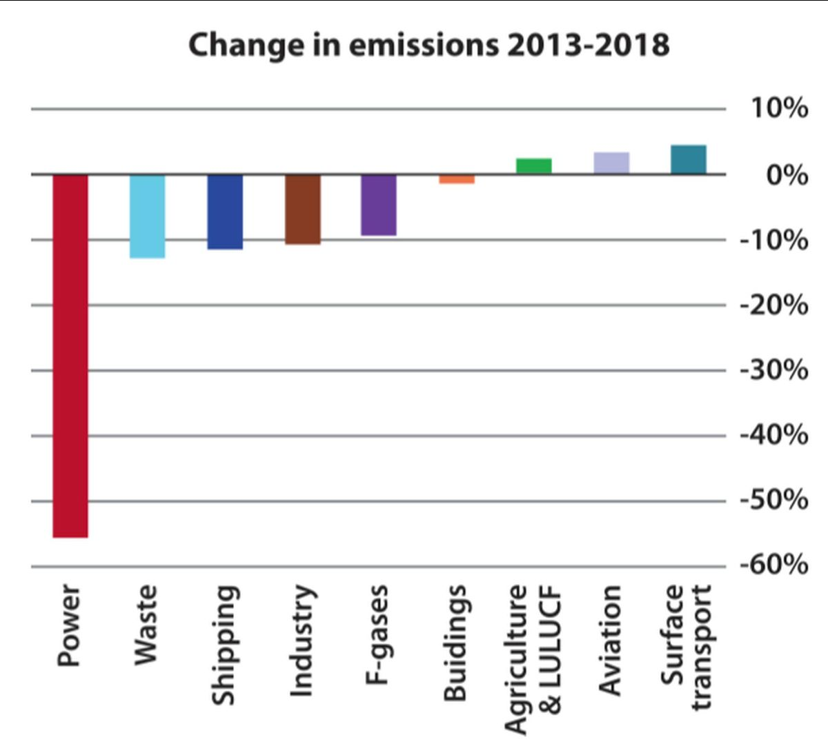 Changes in sectoral emissions between 2013 and 2018; building emissions in this chart are temperature-adjusted. Source: BEIS (2019) 2017 UK Greenhouse Gas Emissions; final figures: CCC calculations