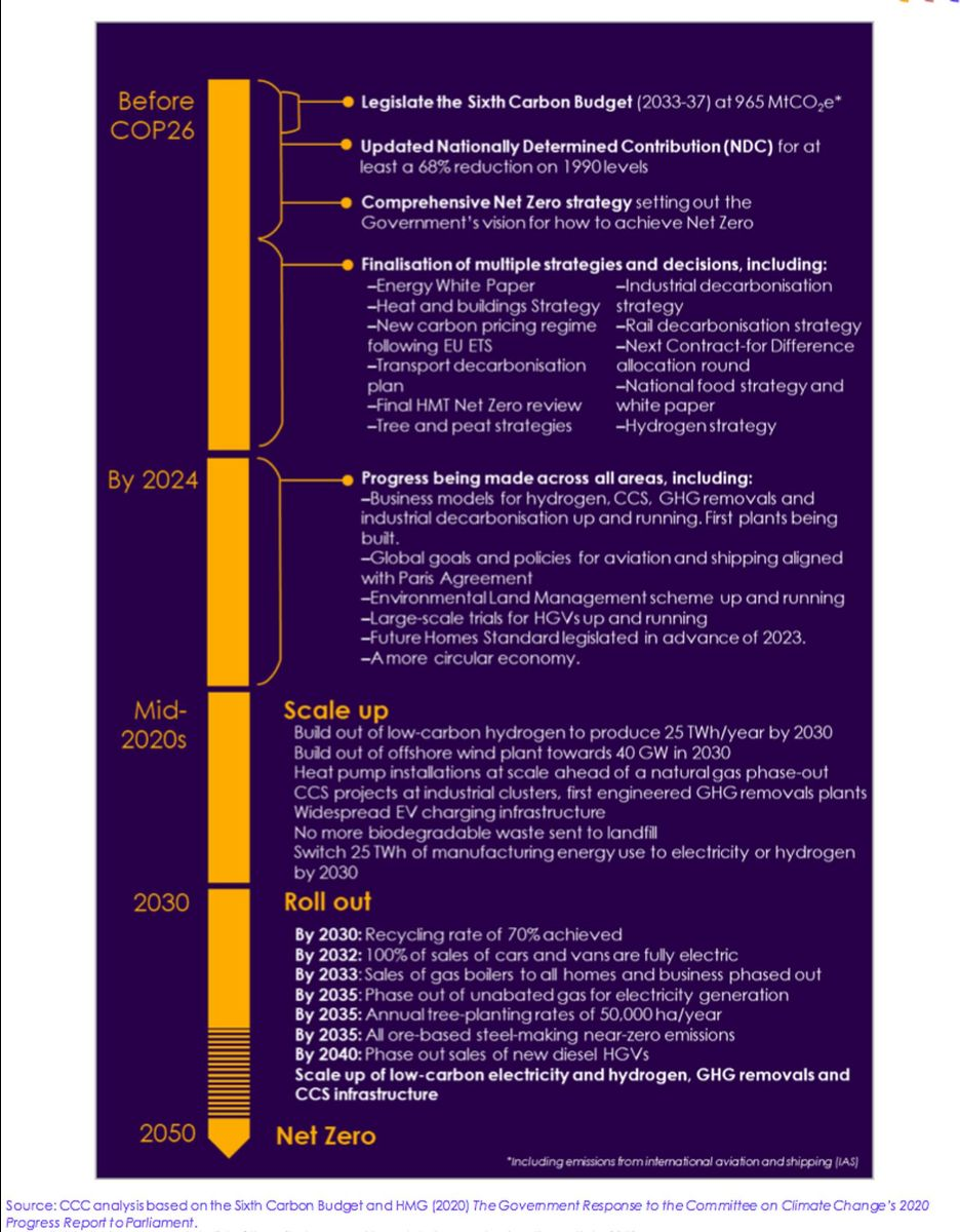 CCC`s timeline for delivery of a decade of change