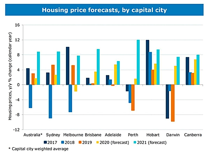 Housing Price Forecasts