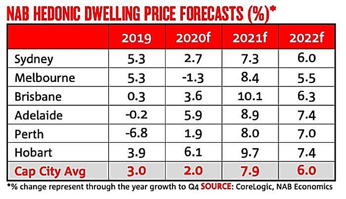 NAB Hedonic Dwelling Price Forecasts