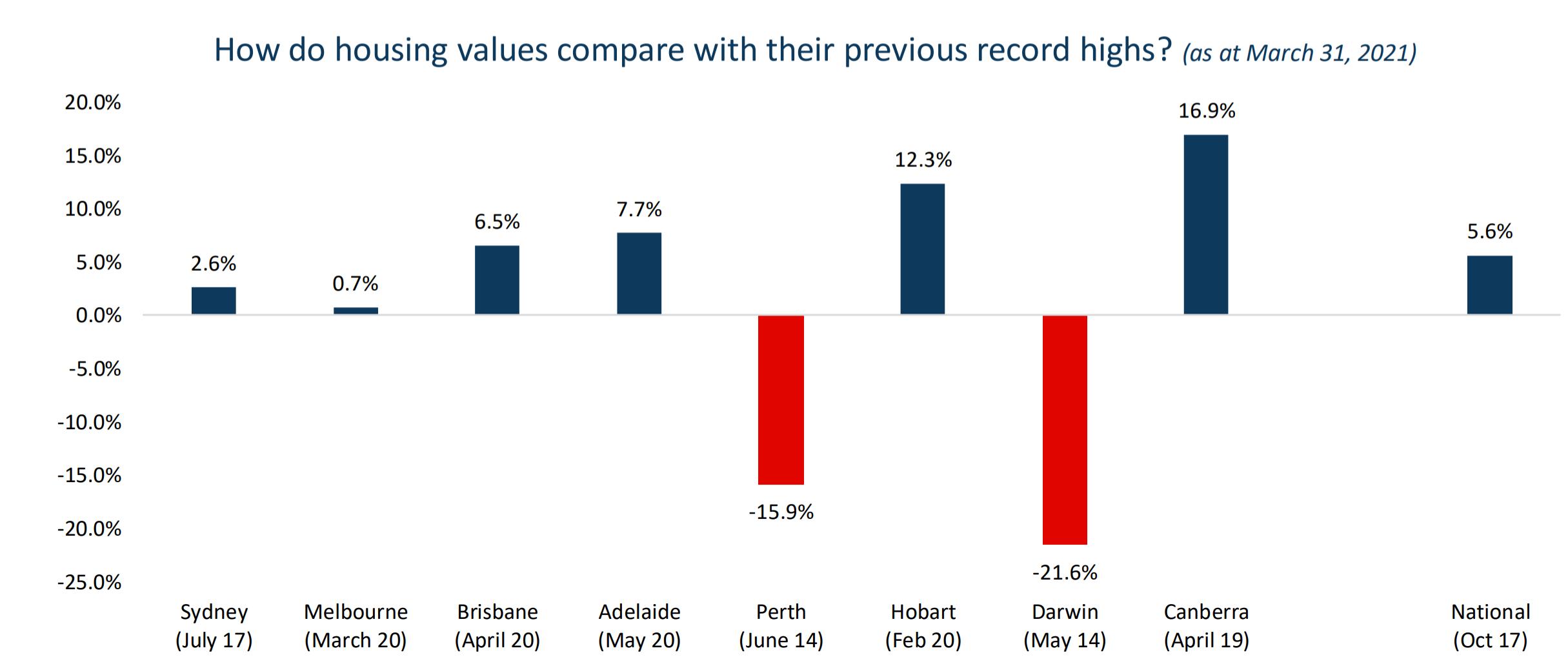 Housing Values Record