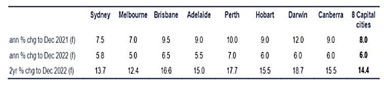 CBA expects house prices
