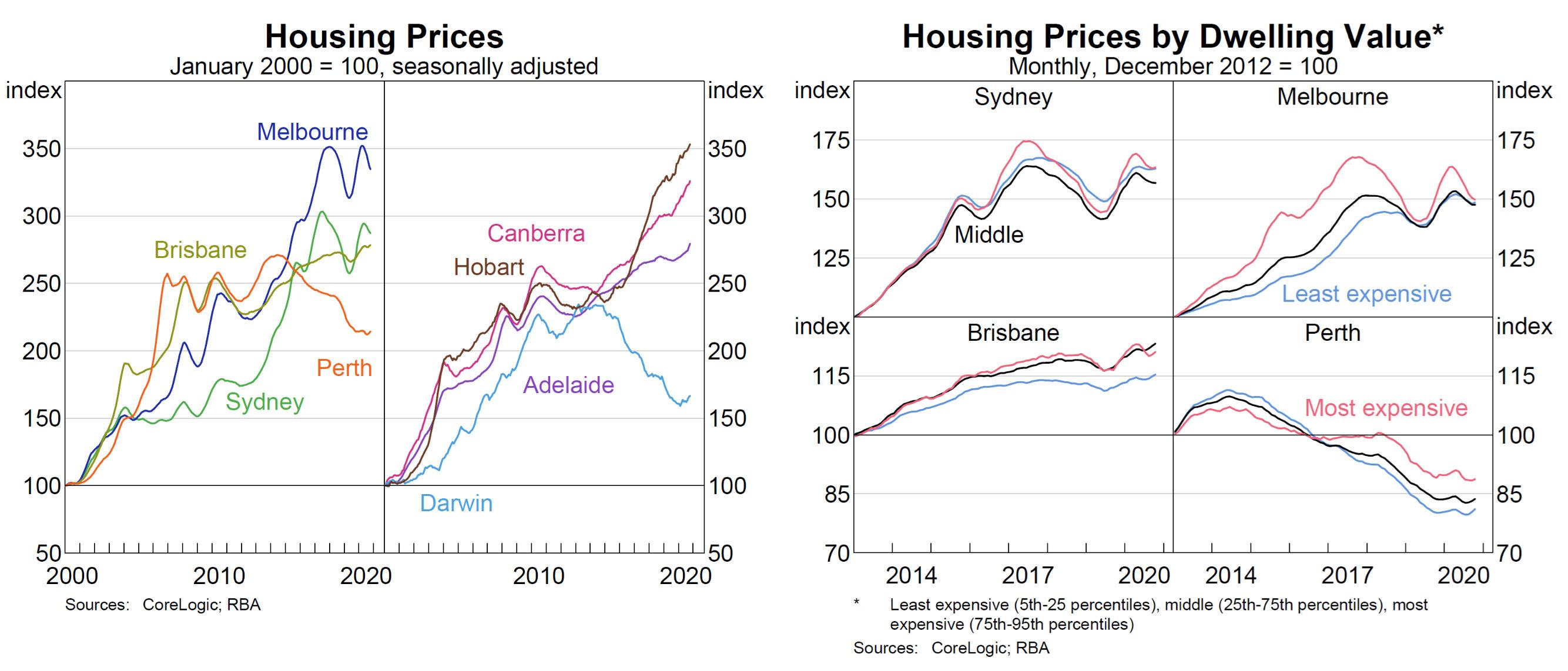 Housing Prices Graphs