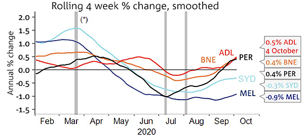 Rolling 4 weeks % change smoothed