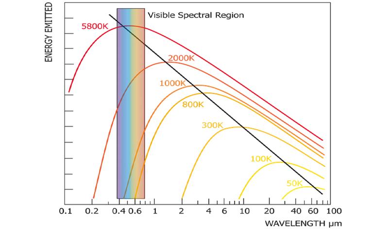 Thermal Infrared Range
