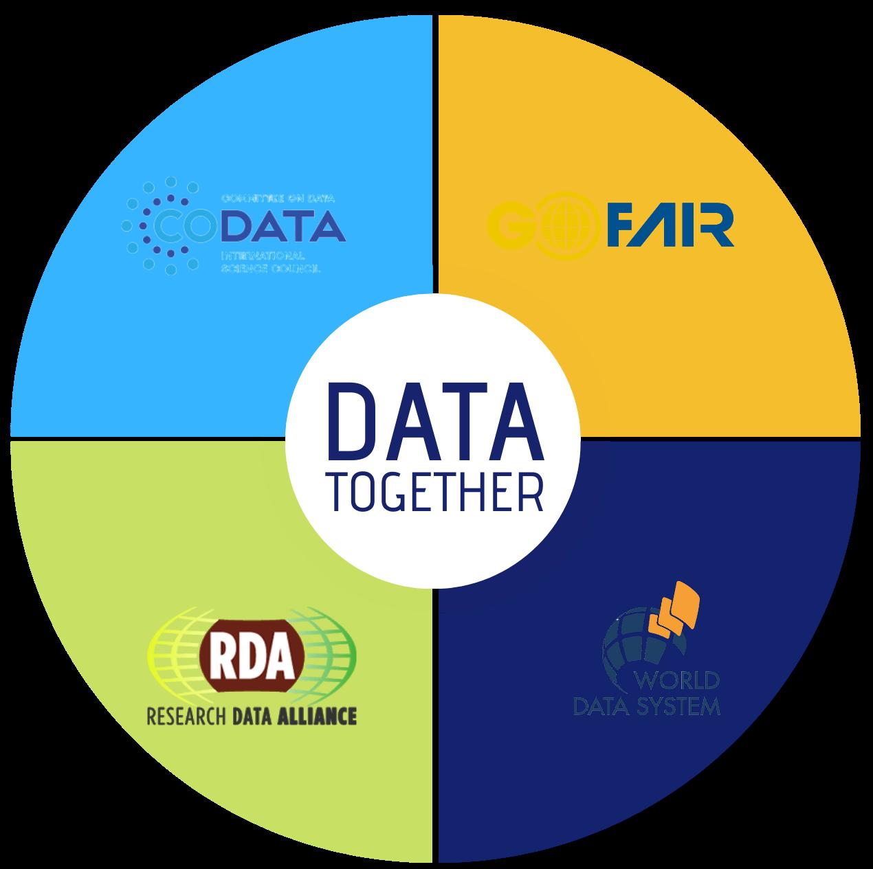 Data together