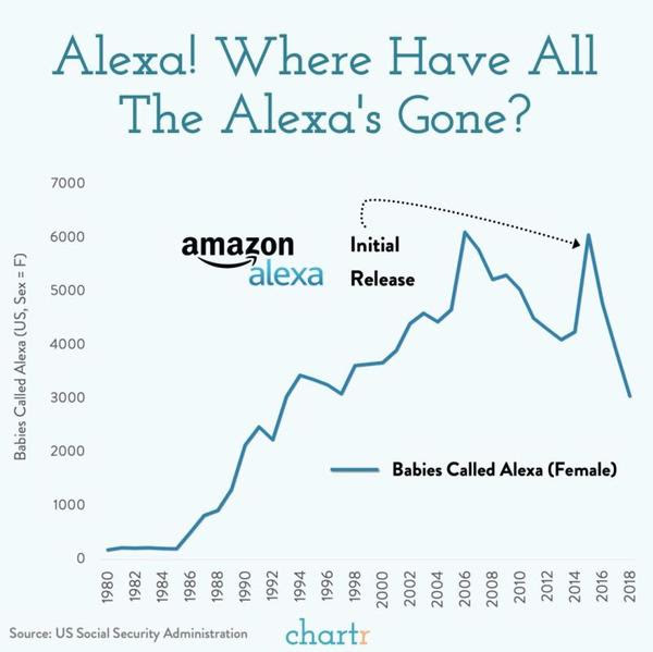 Chart showing # babies called Alexa by year