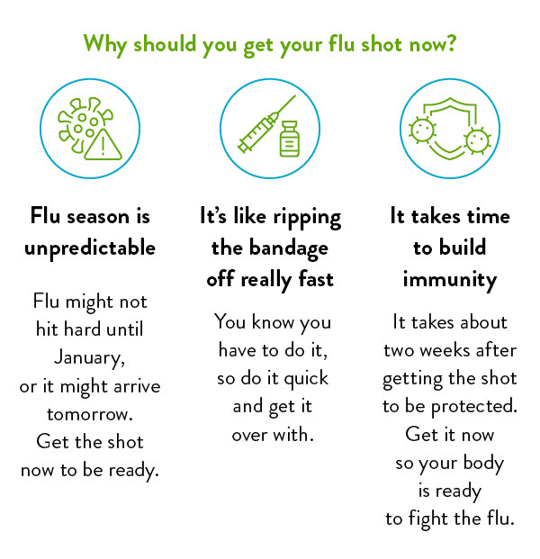 Why should you get your flu shot now?