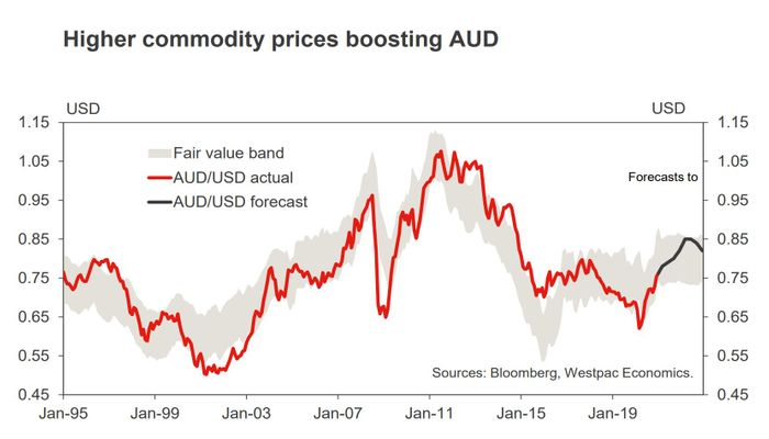Higher Commodity Prices Boosting AUD