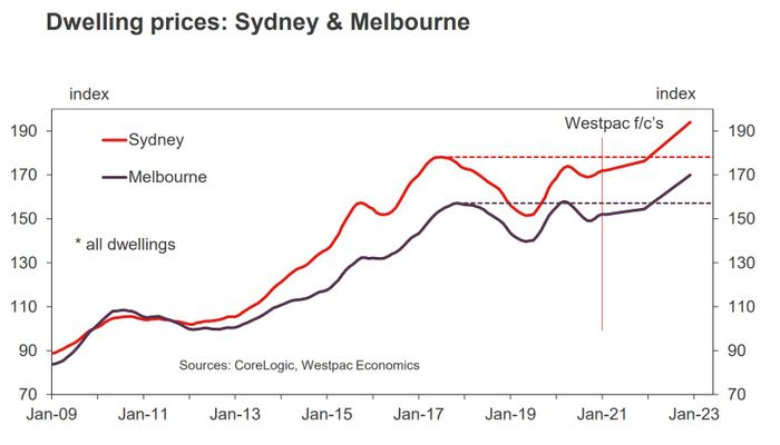 Dwelling Prices Sydney and Melbourne