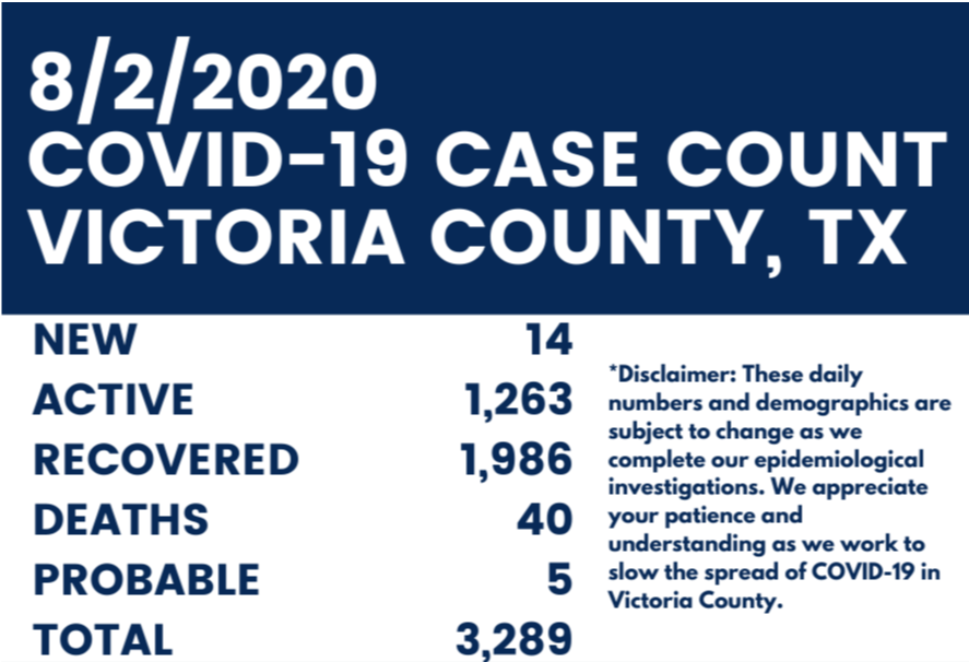 August 2nd COVID-19 case count. New: 14, Active: 1263, Recovered: 1986, Deaths: 40, Probable: 5, Total: 3289
