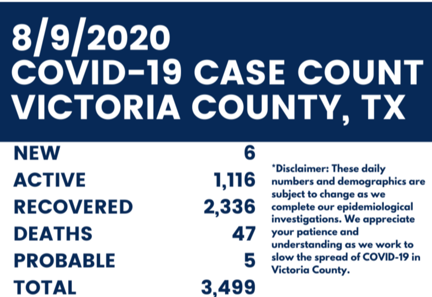 Aug. 9 COVID-19 case count. New: 6; Active: 1116; Recovered: 2336; Deaths: 47; Probable: 5; Total: 3499
