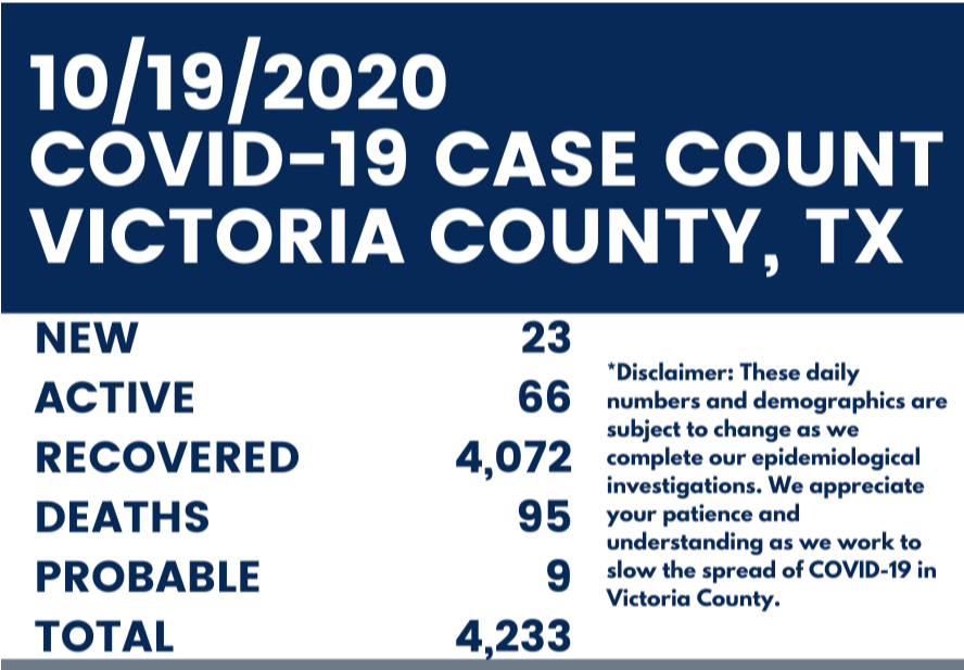 October 19th COVID-19 case count for Victoria County. New: 23. Active: 66. Recovered: 4,072. Deaths: 95. Probable: 9. Total: 4,233.