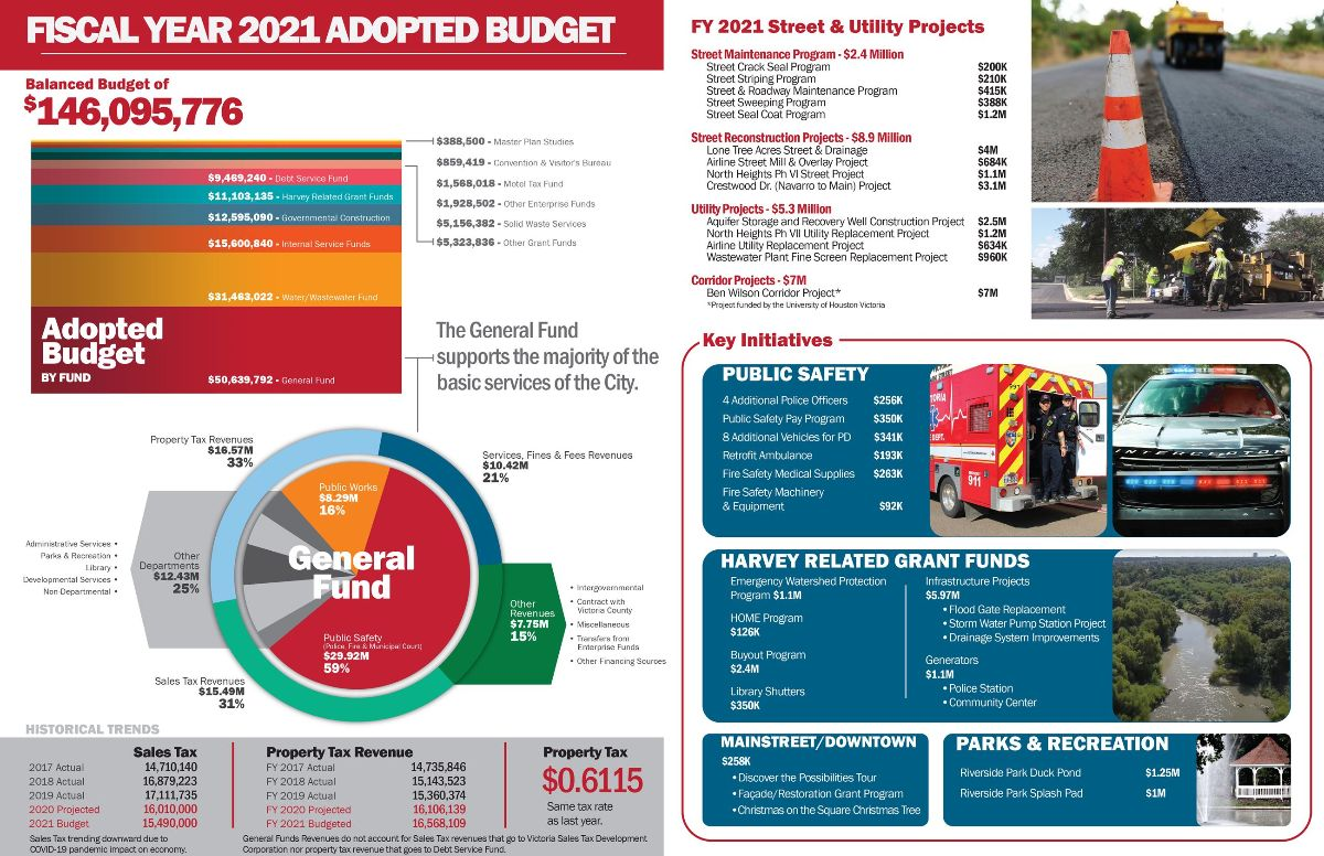 $146.1M budget includes key initiatives: Public safety, Harvey-related grant funds, Main Street/downtown, Parks & Recreation