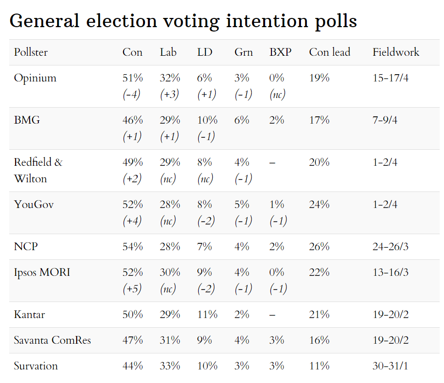 Latest general election voting intention opinion polls 19 April 2020