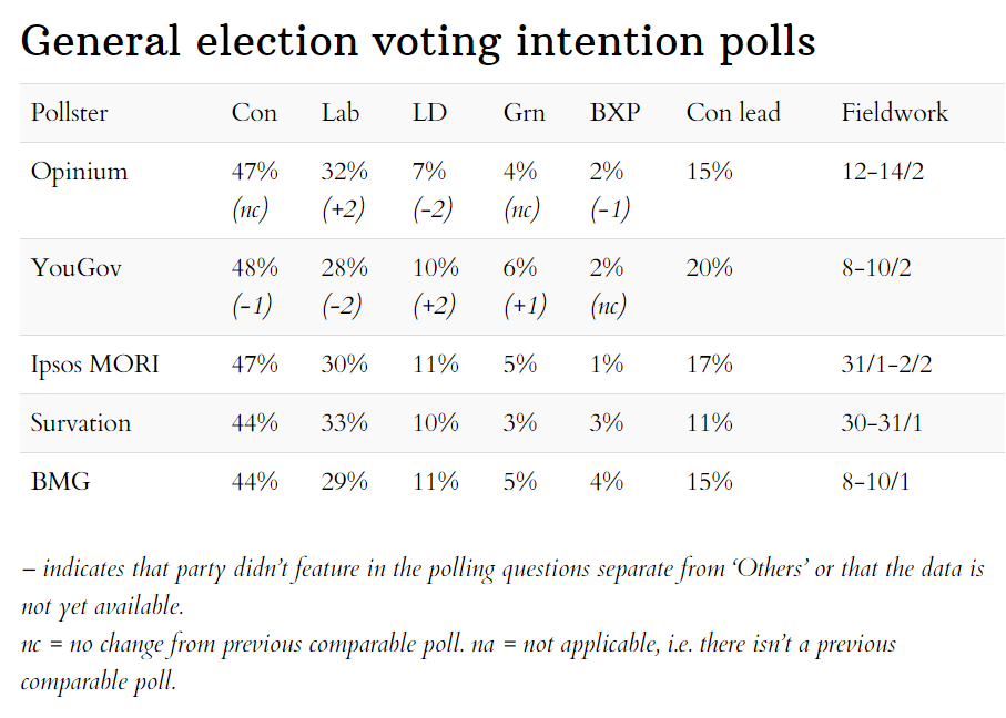 General election opinion polls 19 February 2020