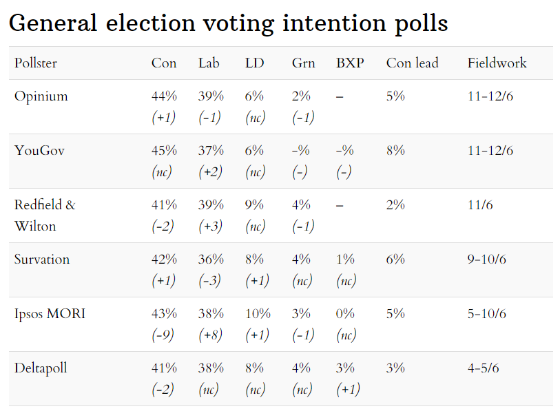 Latest general election voting intention opinion polls 14 June 2020