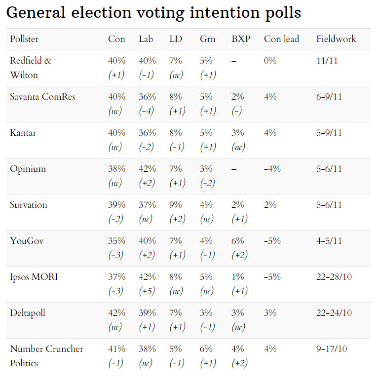Latest general election voting intention opinion polls - 15 November 2020