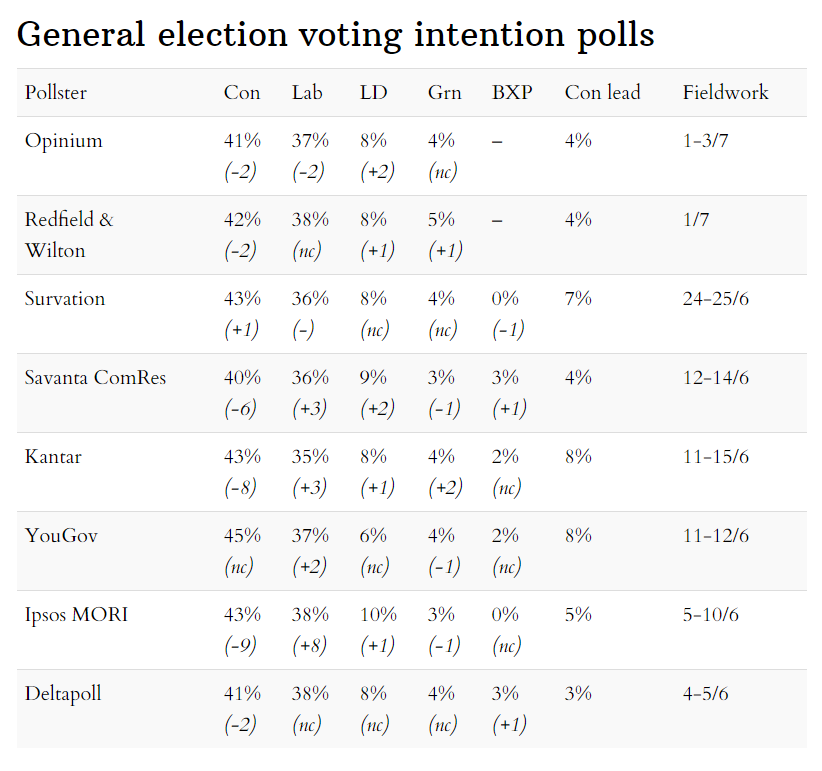 Latest general election voting intention opinion polls 5 July 2020